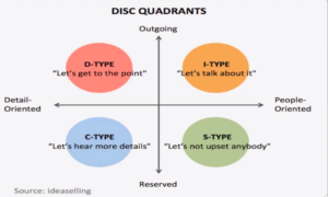 DISC- know your proscpect