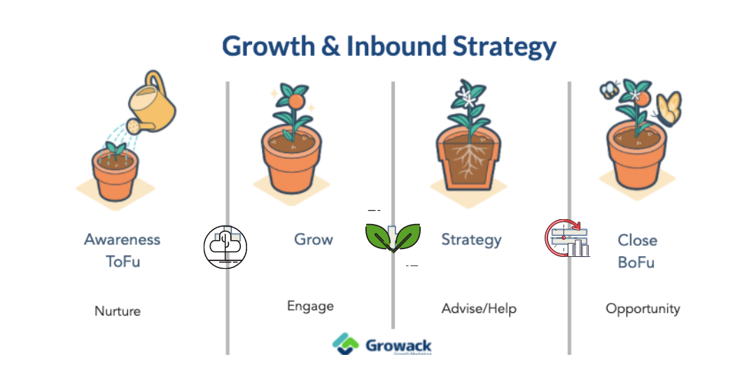 Acquisition Growth Flow