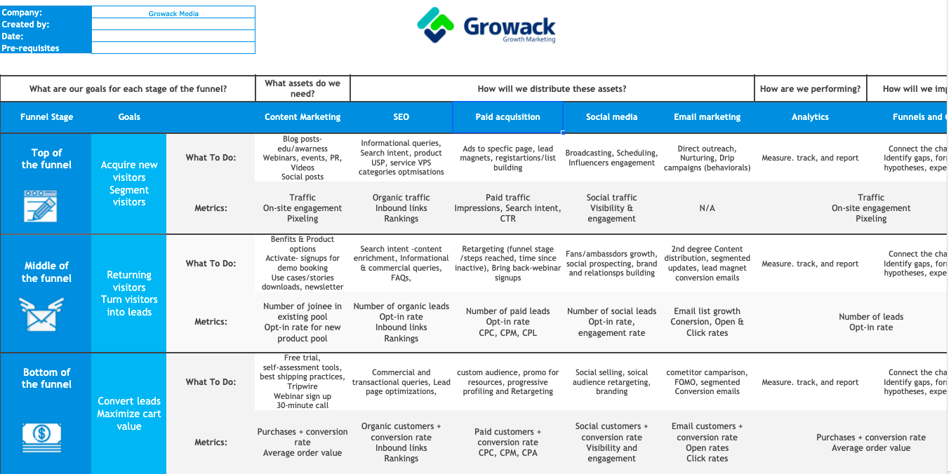 Inbound Growth Framework