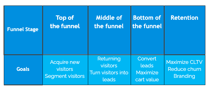 Funnel Marketing Plan
